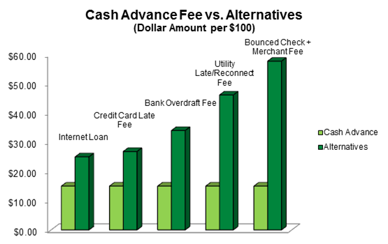 Cash Advance Fee vs. Alternatives Bar Graph