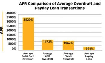 APR of payday loans vs. average overdraft fee comparison bar graph