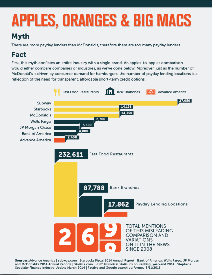 """""""Too many payday lenders"""" myth vs. fact poster"""