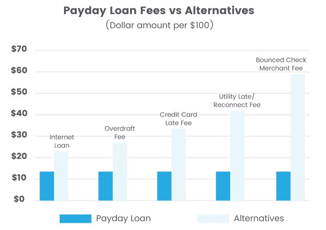 Chart indicating that payday loans have lower fees than alternative loan types