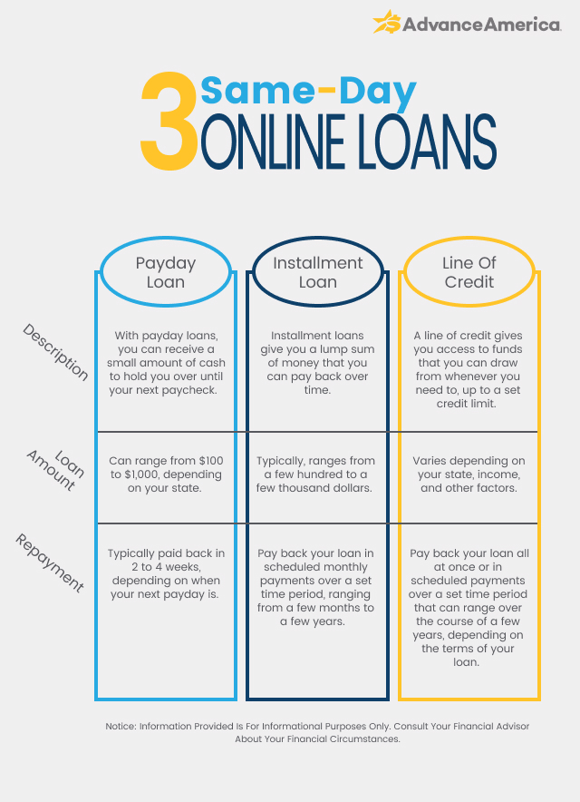 Type of Same day online loans