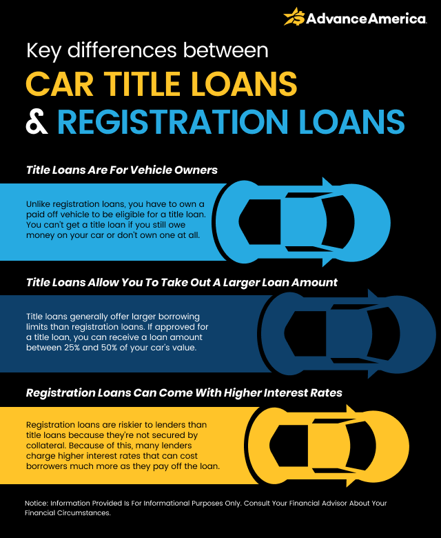 Difference between car title loans and registration loans