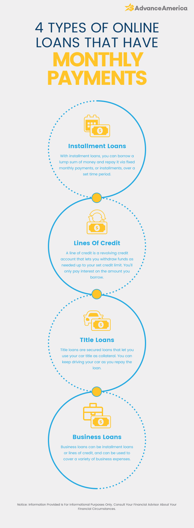 Types of online loans that have monthly payments