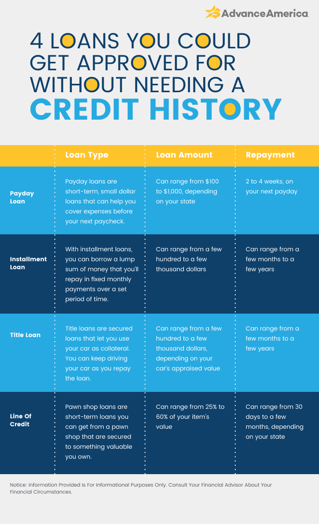 4 loans you could get approved for without needing a credit history
