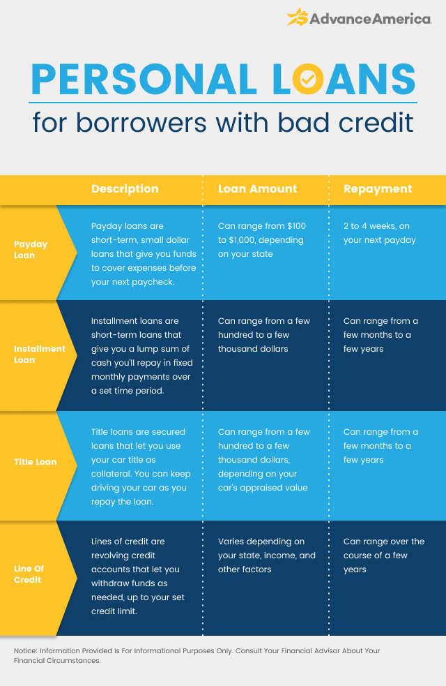 Personal loans for borrowers with bad credit
