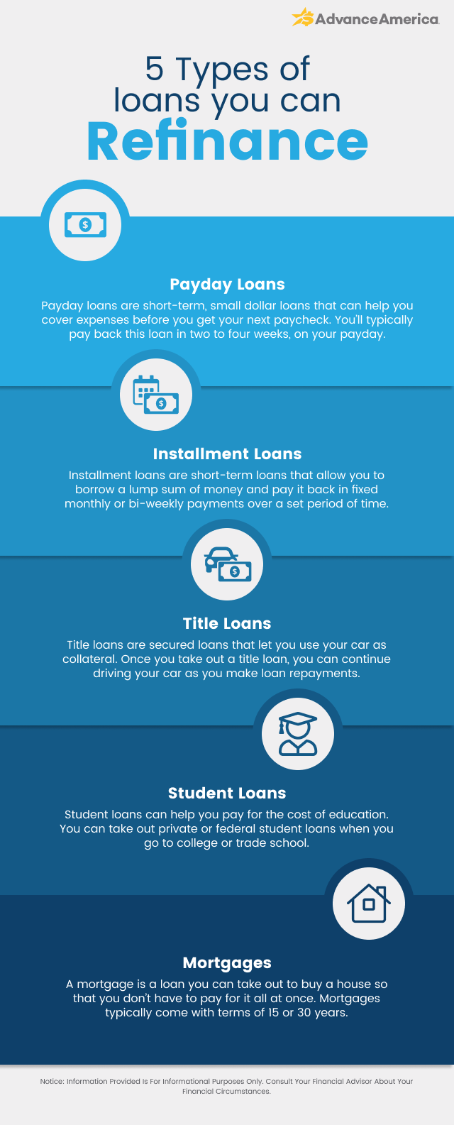 5 types of loans you can refinance