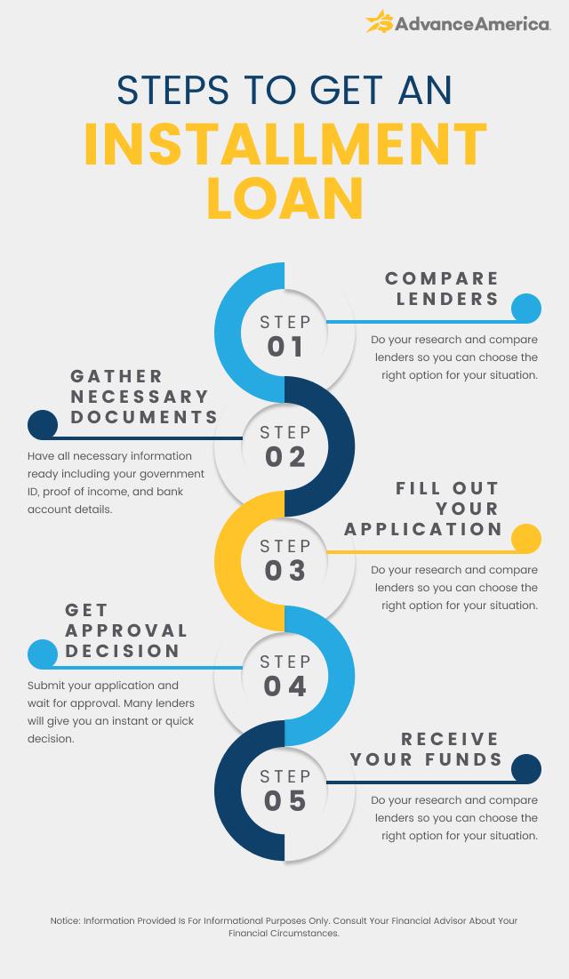 Steps to get an installment loan