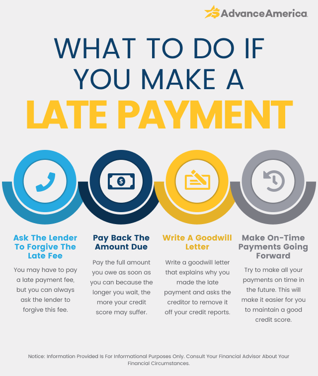 What to do if you make a late payment
