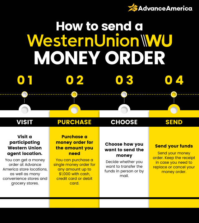 How to send a Western Union money order