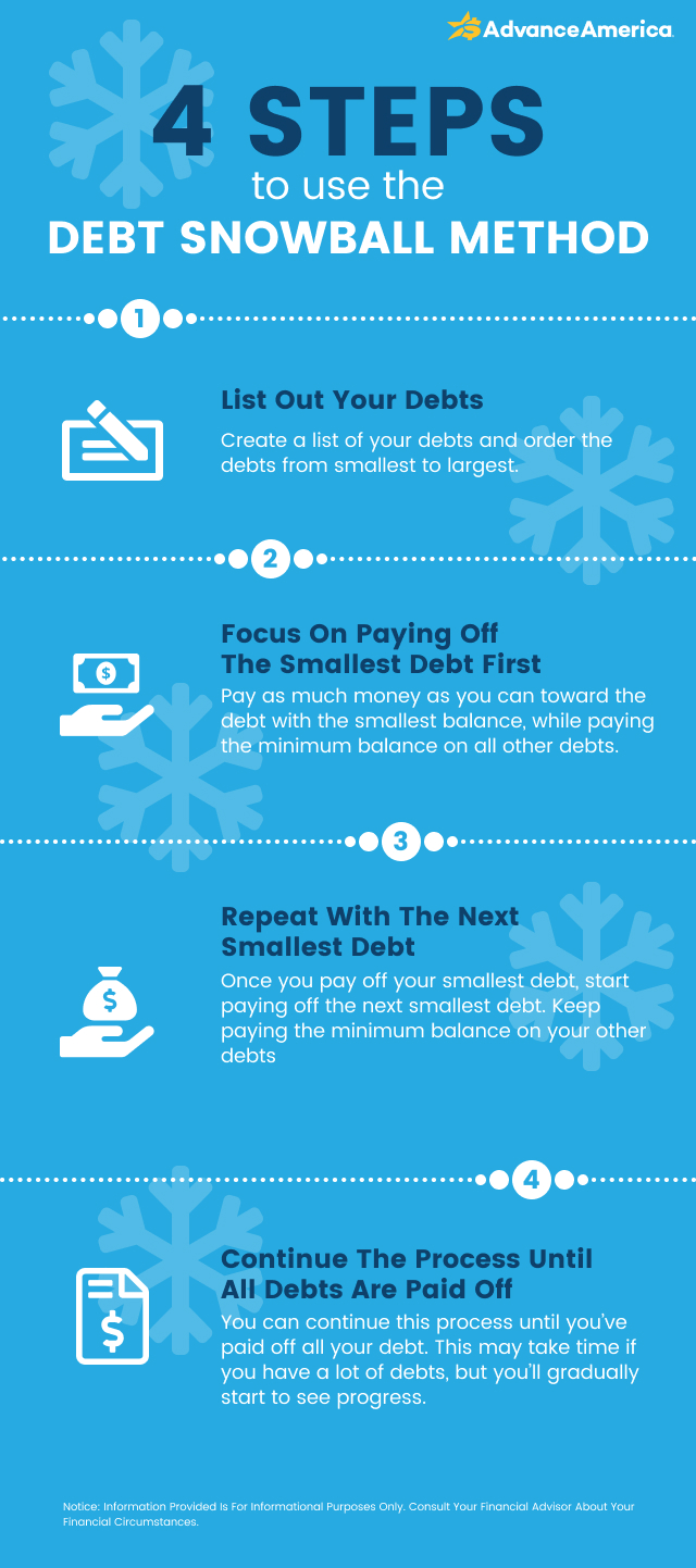 Steps to use the debt snowball method