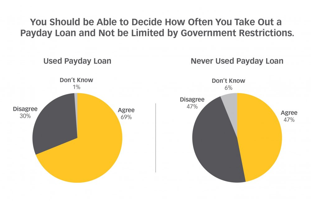 How Often To Borrow Poll with Pie Chart Results