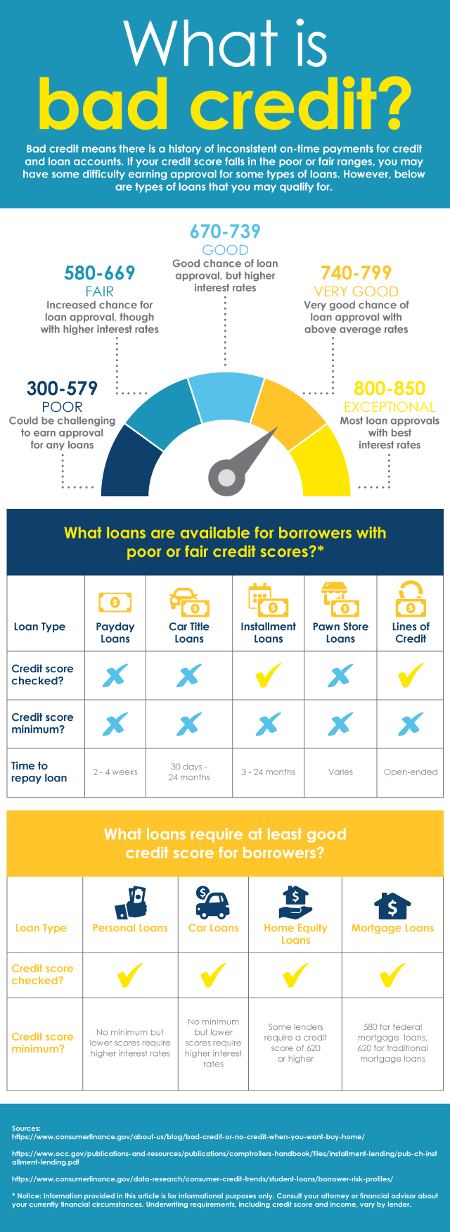 Loan options available for borrowers with bad credit