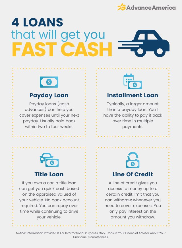 4 loans that will get you fast cash