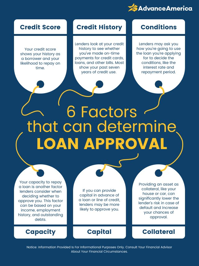 Factors that can determine loan approval